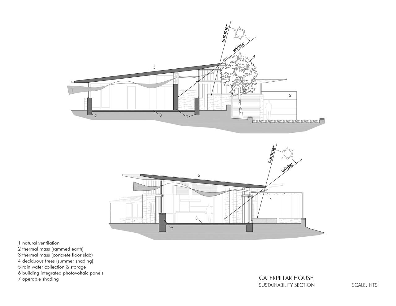 Sustainability Section, Caterpillar House in Carmel, California by Feldman Architecture