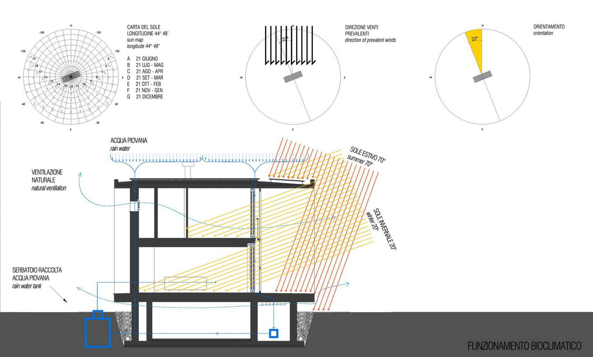 Eco Systems Diagram, Modern Eco-Friendly Home in Castelnovo di Sotto, Italy