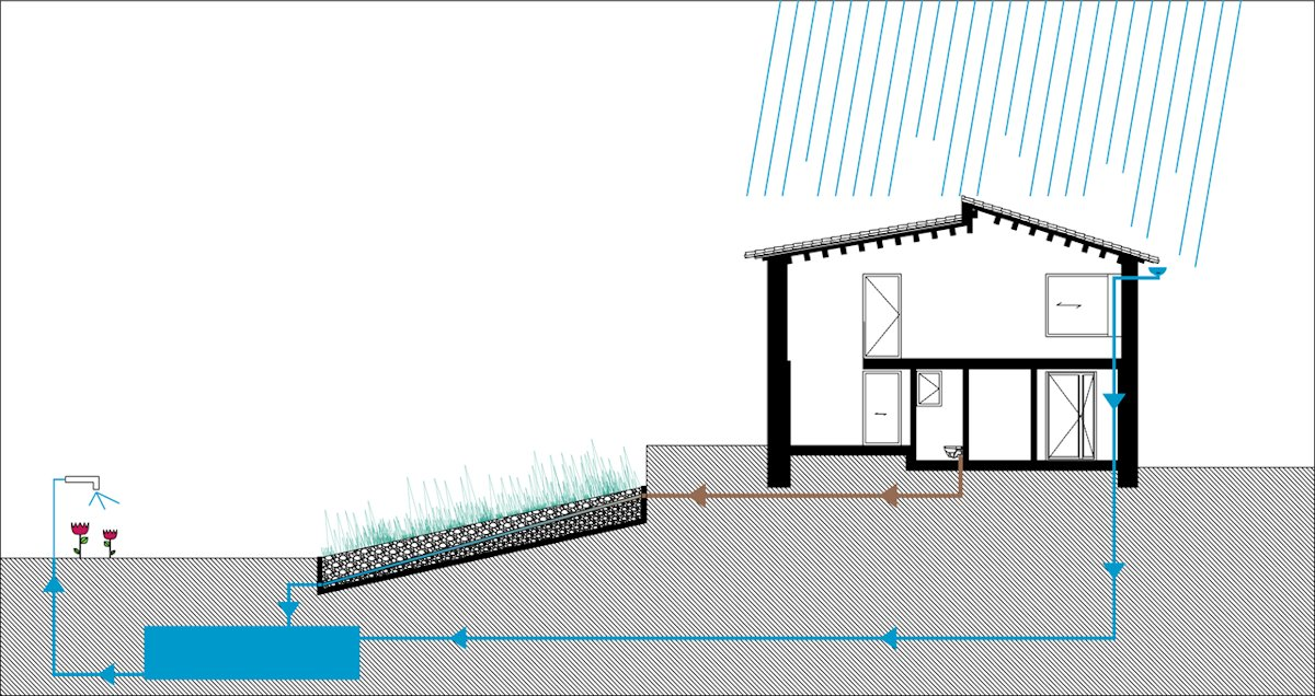 Water Management Diagram, Catalan Farmhouse, Girona, Spain